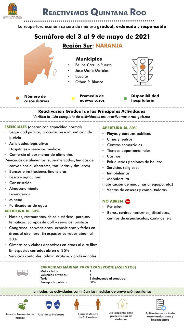 Infografía Reactivemos Quintana Roo_Región Sur
